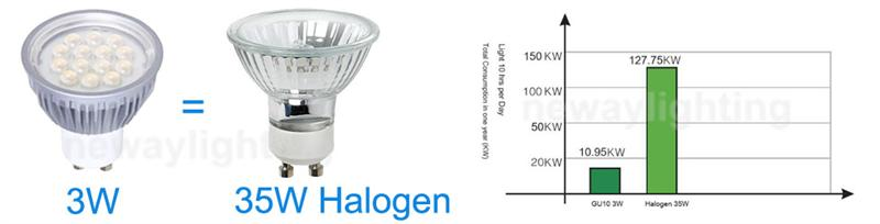 3W GU10 LED Spotlight Replacement of 35W GU10 Halogen Lamp