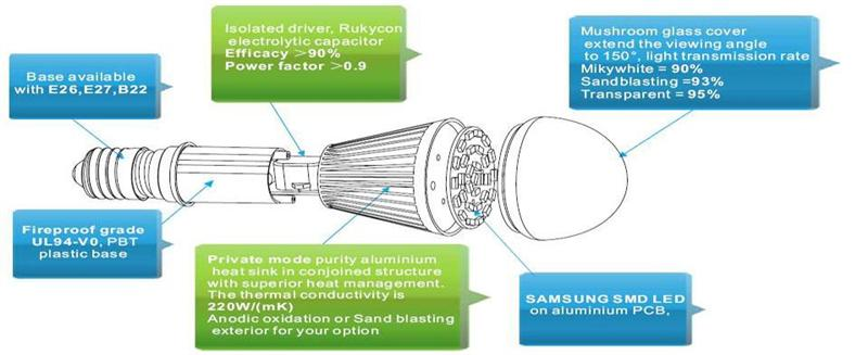 9W SMD LED Bulb configuration includes E26,E27,B22 base lamp holder,isolated driver with more than 0.9 high power factor,fireproof grade UL94-V0.PBT plastic base,aluminium heat sink body material,mushroom glass cover(milky cover,frosted cover,clear cover,transparent cover available) with 150 degree viewing angle,import Samsung SMD LED on aluminium PCB