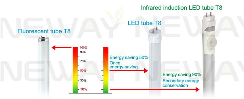 10w T8 Led Tube Light Work With Human Infrared Pir Motion